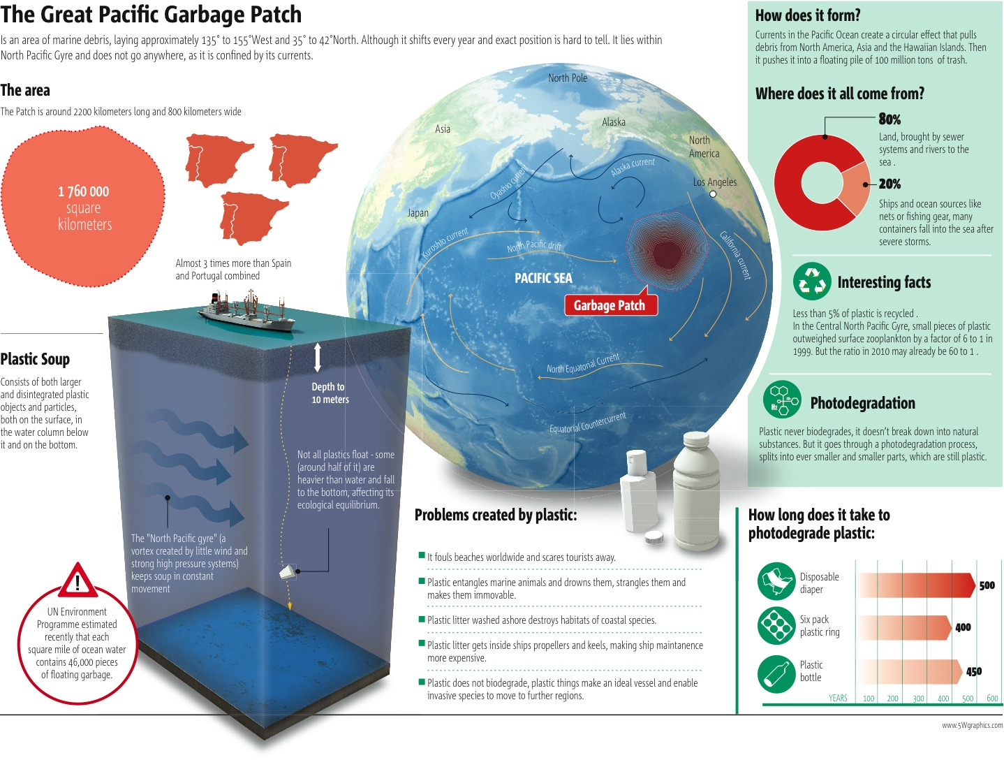 trash vortex The pacific ocean trash vortex is explained in this article learn about the pacific ocean trash vortex.
